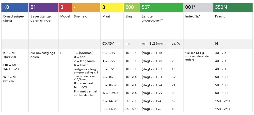 Tabel blokkeerbare gasveren type B
