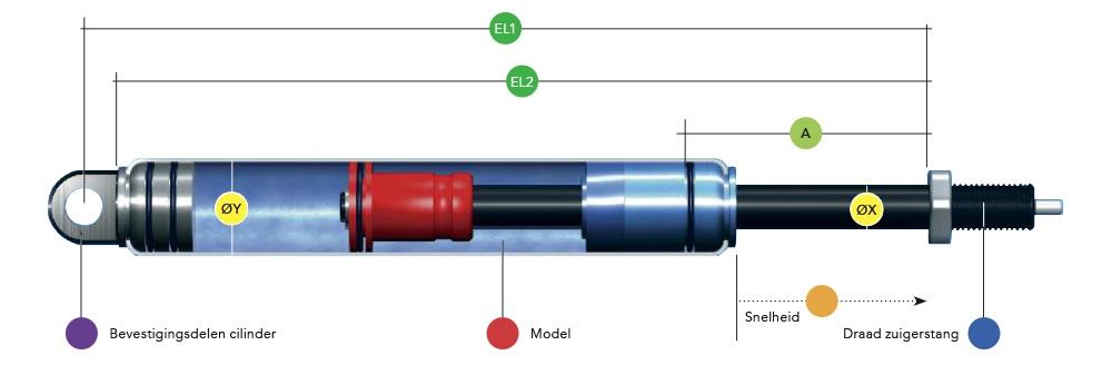 Doorsnede blokkeerbare gasveren type B