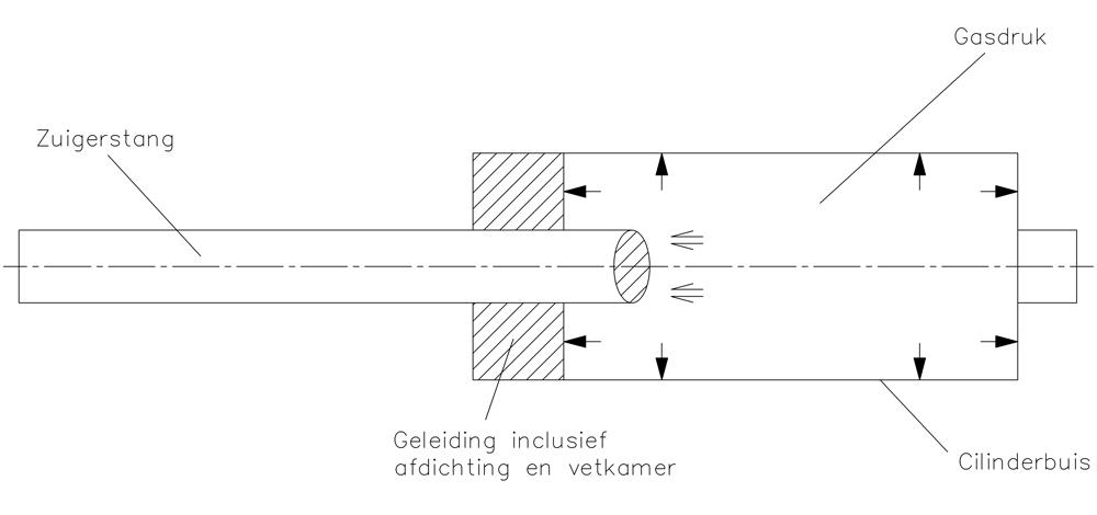 Werking gasveer figuur 1