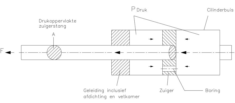 gasveer de werking van de bansbach gasveer