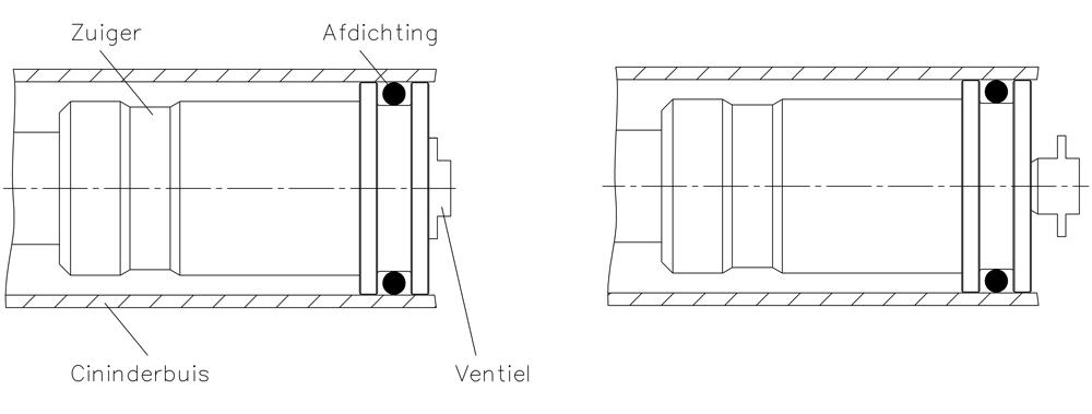 Werking gasveer figuur 3